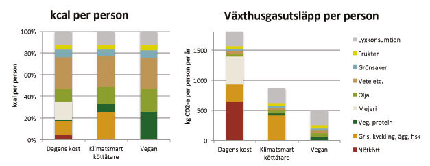 Veganbaserad kost mest klimatvänlig